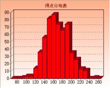 得点分布2006年1月まで