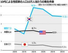 韓国 犯罪 データ