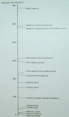 words per minute