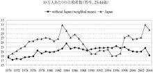 すくらむ-自殺(日本とOECD)
