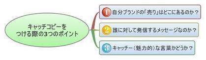 自分★ブランディング計画!-キャッチコピーをつける際の3つのポイント