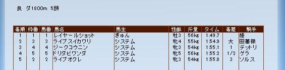 ぎゅんのてきと~競伝日記-rushot