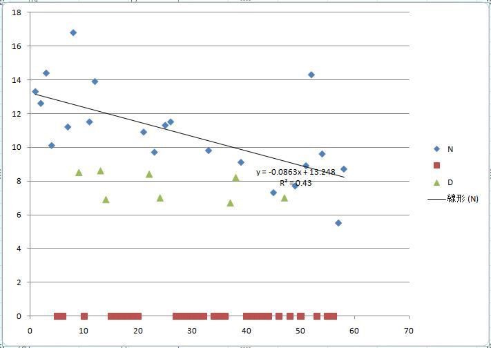 プロ野球の視聴率を語るblog-デーゲームの安定感はさすがだが…