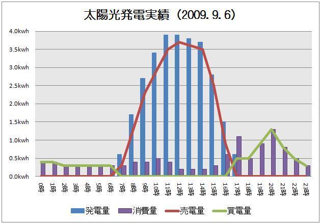 太陽光発電実績-solar20090906グラフ