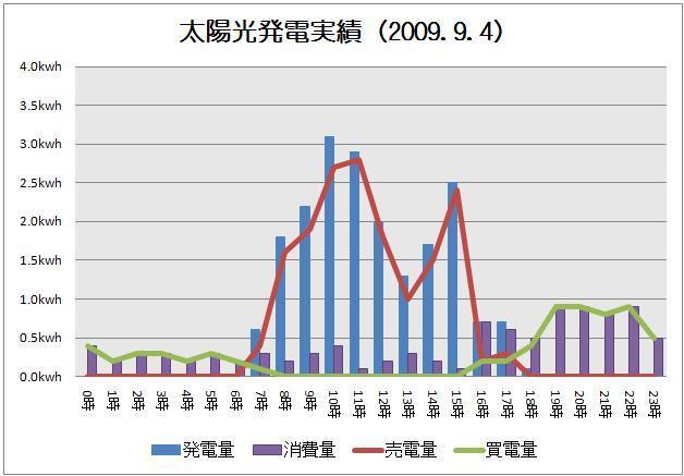 太陽光発電実績-solar20090904グラフ