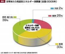 大阪エコリフォーム普及促進地域協議会のブログ-家庭で使うエネルギーグラフ