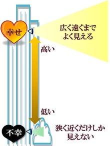 小田真嘉「成長のヒント」人生・仕事の潮流が変わる秘密と秘訣-高いビルのステージ