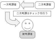 人事コンサルタントのブログ-2jikouka2