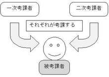 人事コンサルタントのブログ-2jikouka1