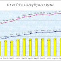 2つの失業率