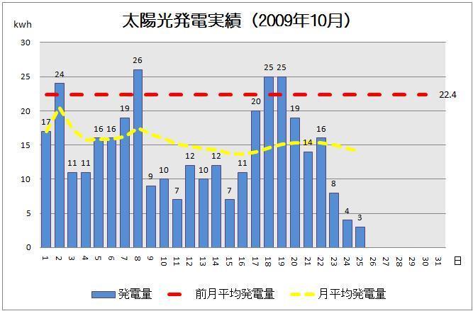 太陽光発電実績-solar20091025-2グラフ