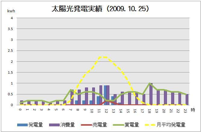 太陽光発電実績-solar20091025グラフ