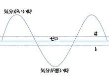 「成長のヒント」人生・仕事の潮流が変わる秘密と秘訣-感情の波