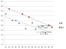 プロ野球の視聴率を語るblog-巨人戦と他と