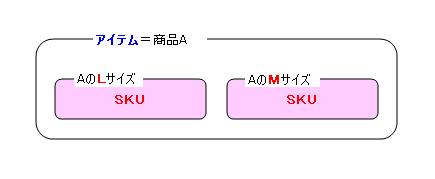 依田会計IT室長によるOBC奉行活用術-SKU
