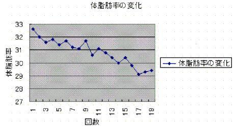 新宿癒し王 ★創業9年会員600名 らくーん22オーナーblog★ -体重減り方サンプル