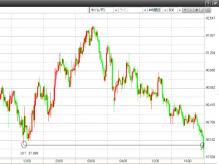 FX(外国為替証拠金取引)で毎月10万の副収入-09.11.25.ドル・円