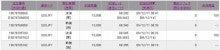 $分速FX24・改検証実践ブログ 1万円から目指せ100万円!!-2009.12.11