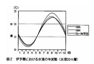 自転車の 小田原 自転車 中古 : 大分県 海水温 43