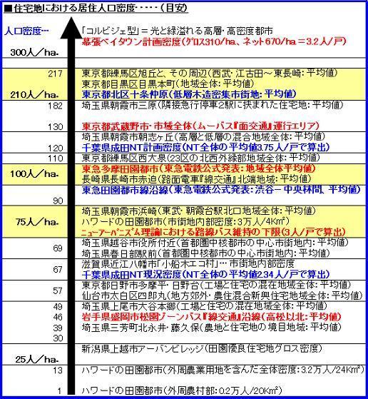 警「美」報 告 書 ☆彡 .......................... 街と電車と時々グルメ ▼CAMMIYA-密度論100129Ver.