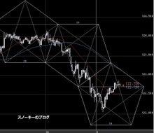 スノーキーのブログ-20100212ユーロ円10分足チャート