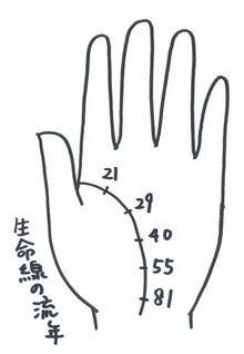 $守田ゆき江のスーパー手相術