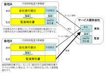 $yamasan007勝手にクラウド・ニュース解説!-SAS 70 TypeⅡを適用した場合の図解