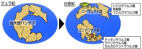 川崎悟司 オフィシャルブログ 古世界の住人 Powered by Ameba-パンゲア超大陸の分裂