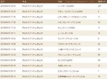もんじゅのプペブログ-20100411_アイテム売り上げ