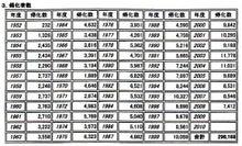 $日本人の進路(kororinのブログ)-韓国朝鮮人化か者数01