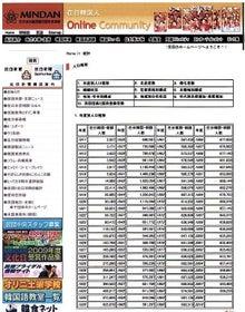 $日本人の進路(kororinのブログ)-民団帰化者数02