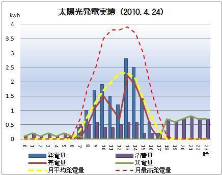 太陽光発電&ECO~かーずのLovin' Life~-solar20100424