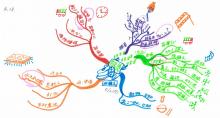 $記憶力・仕事力がたった紙1枚10分で倍増するヒミツ!!マインドマップを使った脳力向上ブログ講座-梅田さんMM:田植え