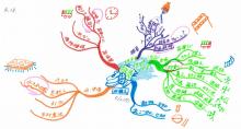 $記憶力・仕事力がたった紙1枚10分で倍増するヒミツ!!マインドマップを使った脳力向上ブログ講座-梅田さんMM:添削3