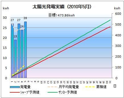 太陽光発電&ECO~かーずのLovin' Life~-solar20100505-2