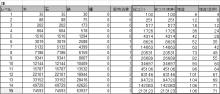 $ブラウザ三国志プレイ日記-畑データ