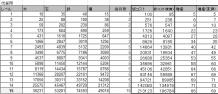 $ブラウザ三国志プレイ日記-伐採所データ