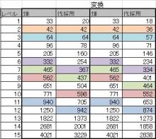 $ブラウザ三国志プレイ日記-50%