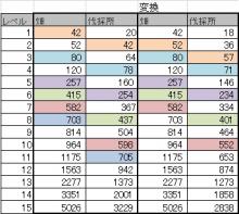$ブラウザ三国志プレイ日記-40%