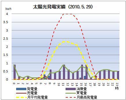 太陽光発電&ECO~かーずのLovin' Life~-solar20100529