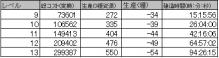 $ブラウザ三国志プレイ日記-伐採所建設データ