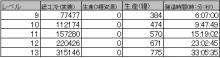 $ブラウザ三国志プレイ日記-畑建設データ