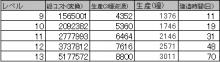 $ブラウザ三国志プレイ日記-1期☆4資源村
