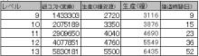 $ブラウザ三国志プレイ日記-1期☆3資源村