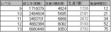 $ブラウザ三国志プレイ日記-1期☆7資源村