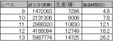$ブラウザ三国志プレイ日記-1期☆3糧村