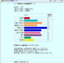 沙魚のお気楽日記-RO的職業適性