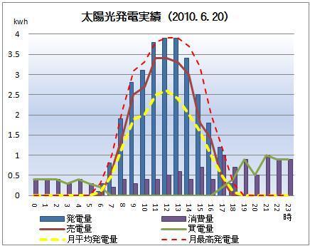 太陽光発電&ECO~かーずのLovin' Life~-solar20100620