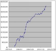 HSK投資会の日経225先物システム-グラフ1