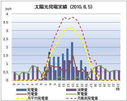 $太陽光発電&ECO~かーずのLovin' Life~-solar20100805